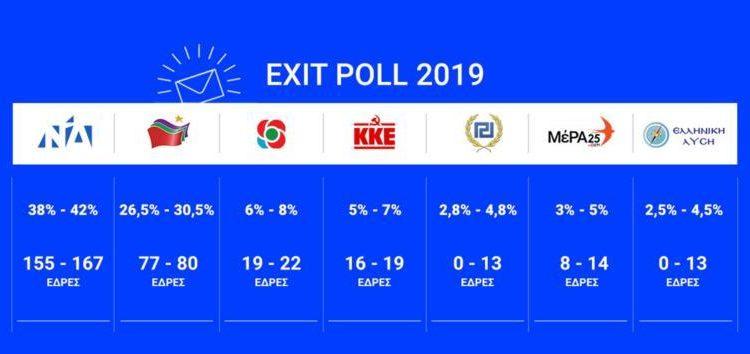 Exit Poll: Πρώτη και με διψήφια διαφορά η Νέα Δημοκρατία