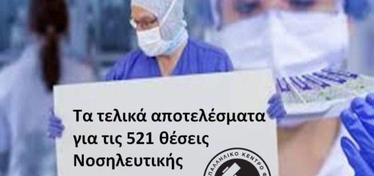 Τα τελικά αποτελέσματα για τις 521 θέσεις Νοσηλευτικής